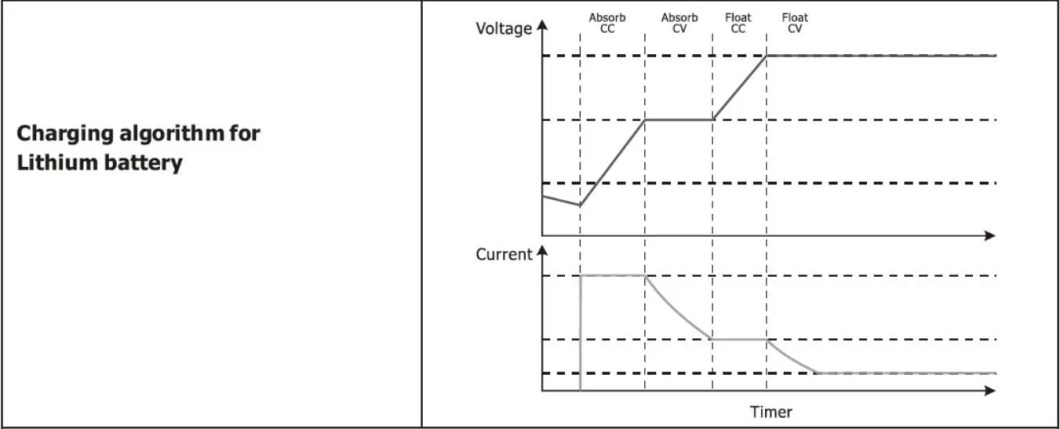 Hybrid Bi-directional PV Inverter Charging for Lithium Battery