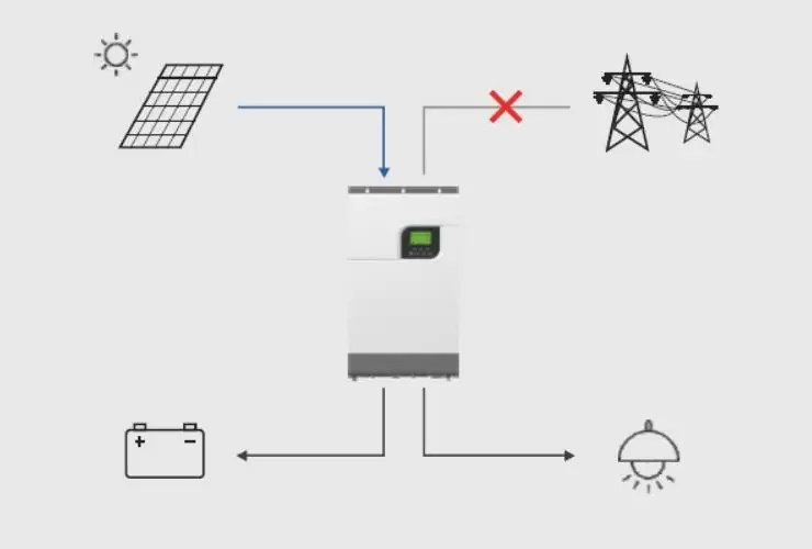 Hybrid Bi-directional PV Inverter Power Backup