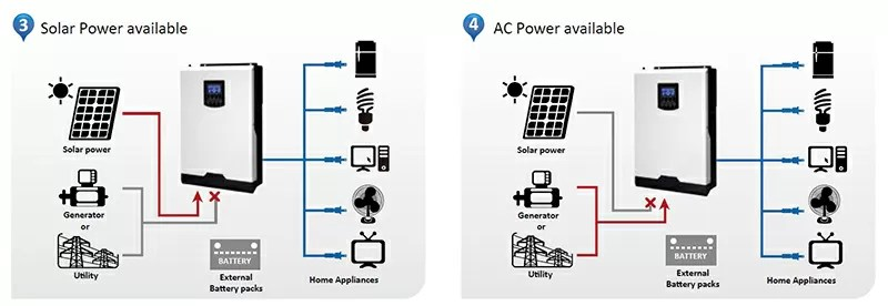 solar inverter work without battery