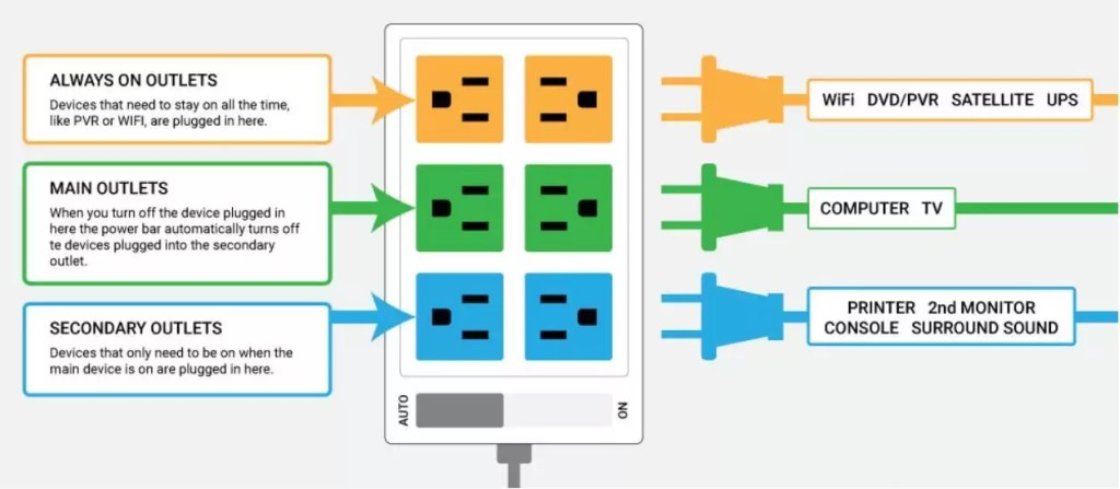 Smart power strips save you money