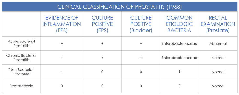 medium resolution of what is the situation for prostatitis