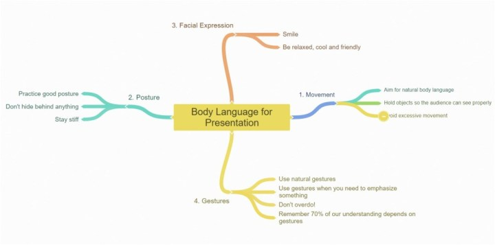 The Mind Mapping Note-taking method