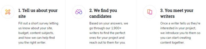 The writer finder services