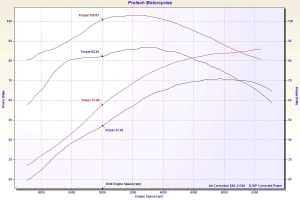 harley davidson bagger stage 2 dyno results
