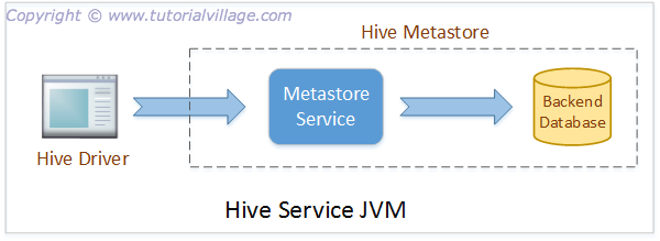 Image Hive Metastore Embedded Mode