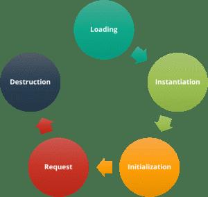 life-cycle of a servlet
