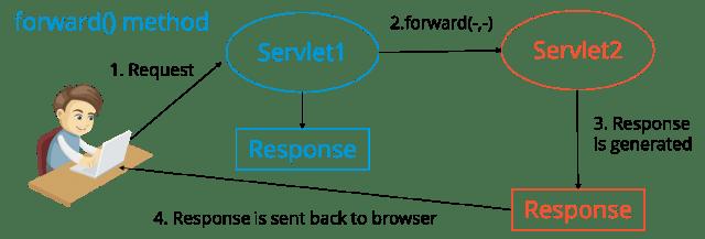 Request Dispatcher