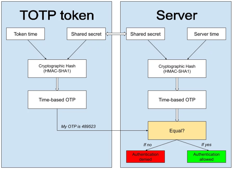 TOTP Algorithm Explained - Protectimus Solutions