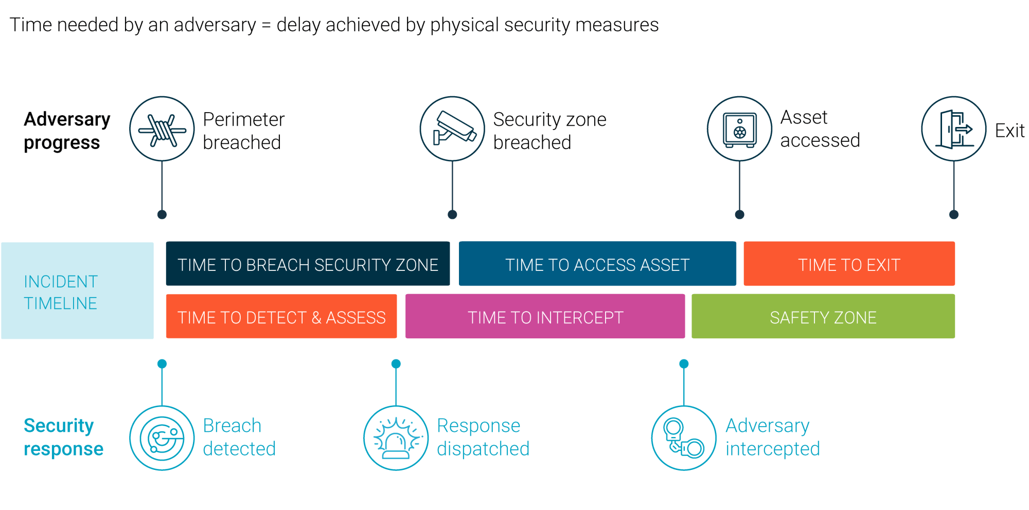 hight resolution of diagram 2 security incident timeline