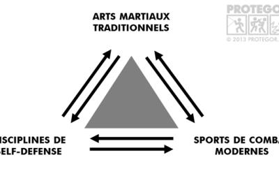 Arts martiaux traditionnels & self-défense… divergence ou convergence ?