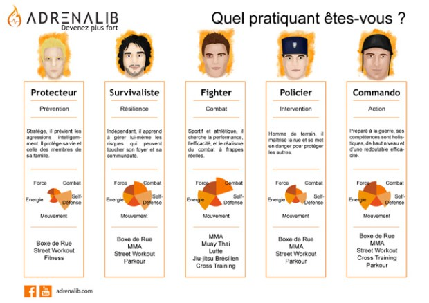 adrenalib-profils