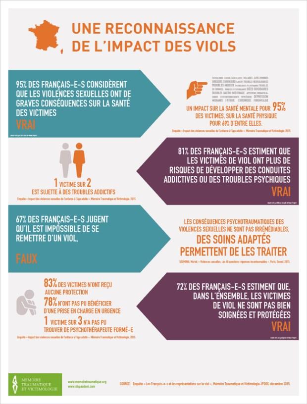les incroyables infographies sur le viol protegor s curit personnelle self d fense. Black Bedroom Furniture Sets. Home Design Ideas