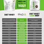 PhD Diet Whey Lean Meal Replacement