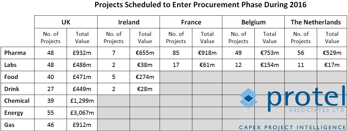 projectprocurementtable2016