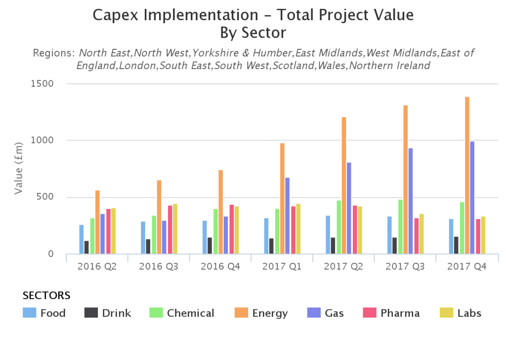 uk capex analysis - implementation - total project value - by sector - uk