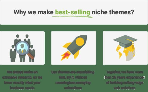 MentalPress reasons why it is best selling niche theme on Earth