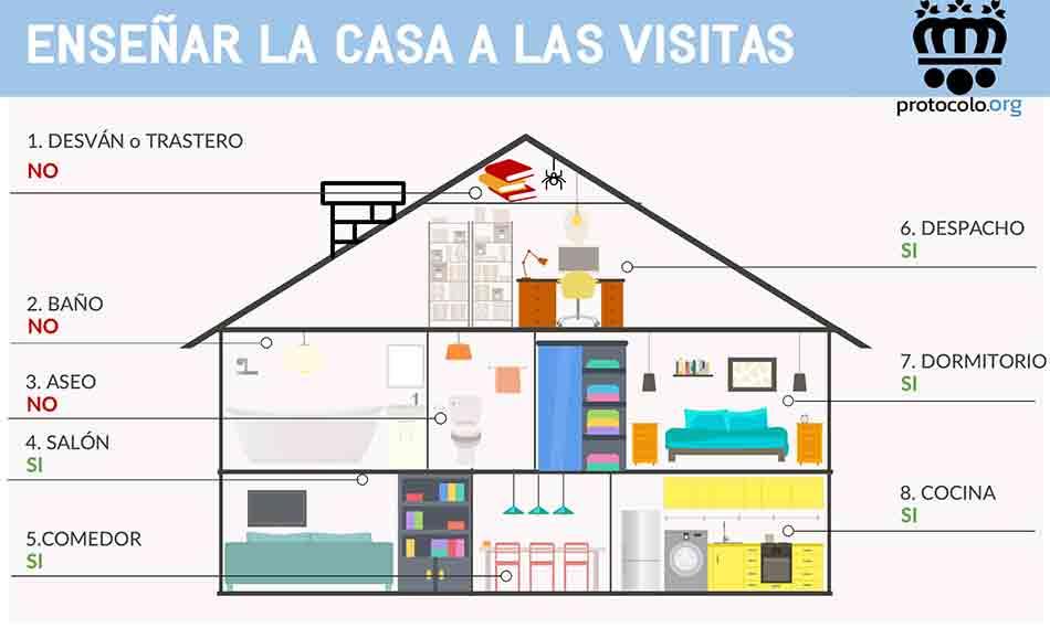 Ensear la casa a las visitas Qu habitaciones podemos