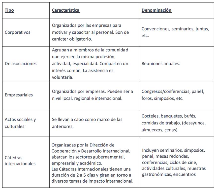 TIPOS DE EVENTOS, DEFINICIONES | Federicogalvis\'s Blog