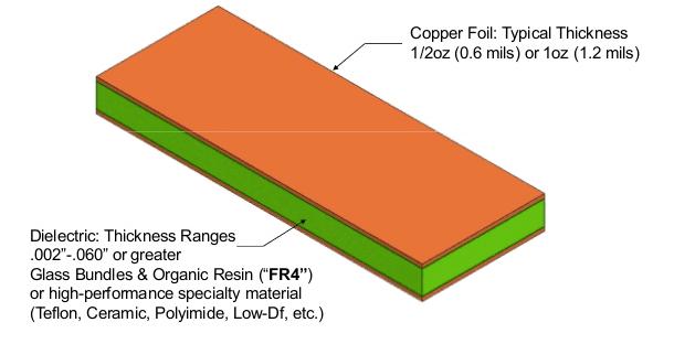 Circuit Board Materials