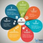 7E Modeli Nedir? Hangi Aşamalardan Oluşmaktadır?