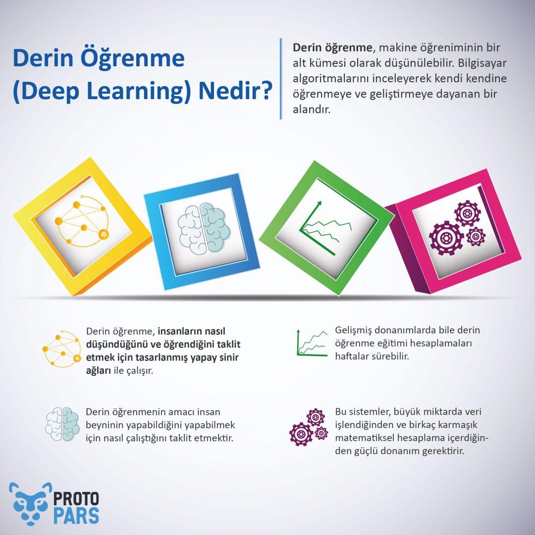 Derin Öğrenme (Deep Learning) Nedir?