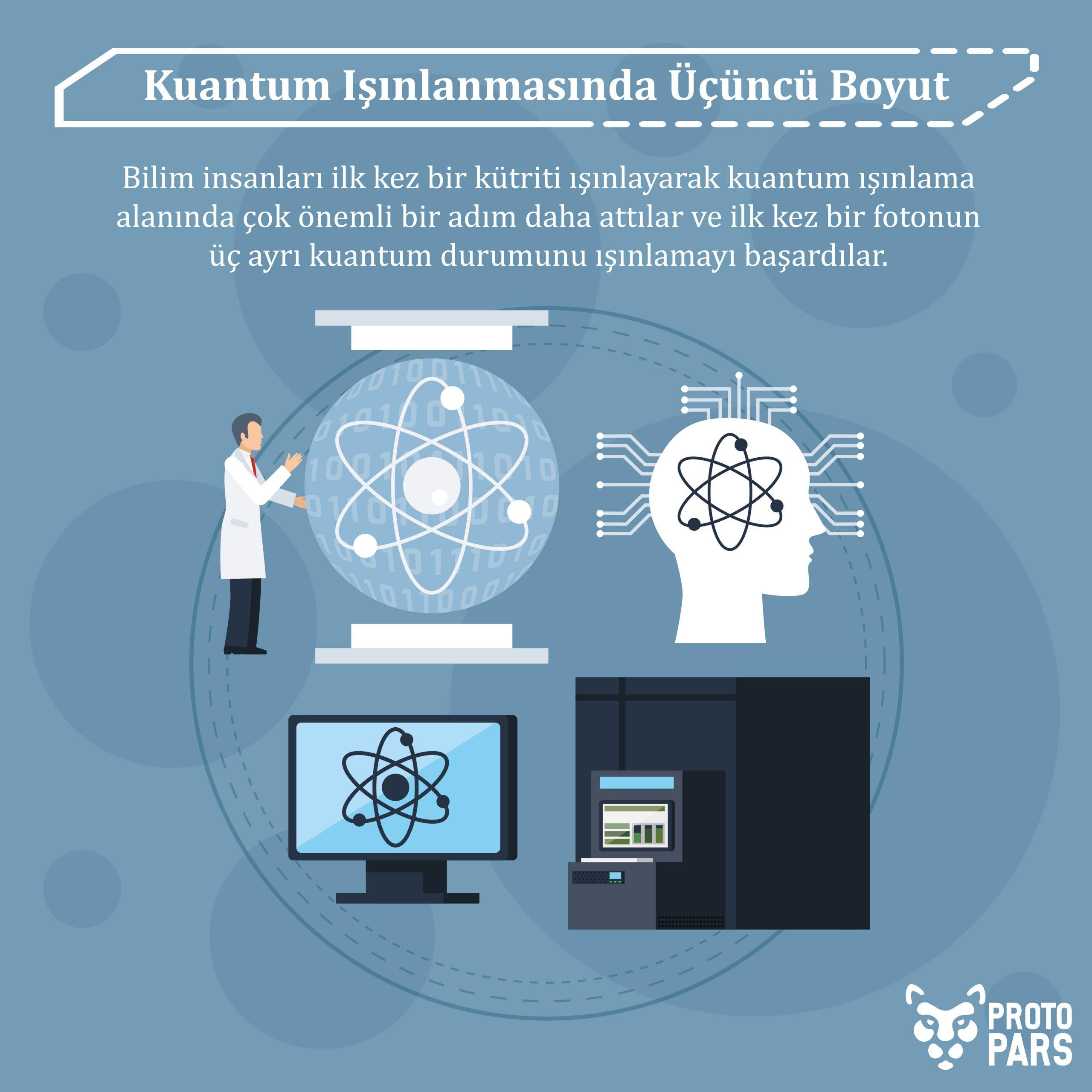 Kuantum Işınlanmasında Üçüncü Boyut