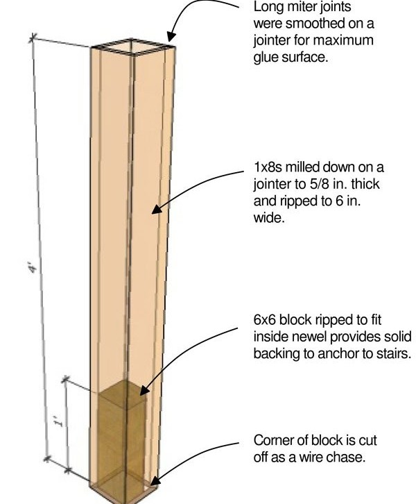 Stair Trim Out 2 — Building A Mitered Box Newel Protradecraft | Exterior Wood Newel Posts | Porch | Banister | Stair Railing | Oak | Cap