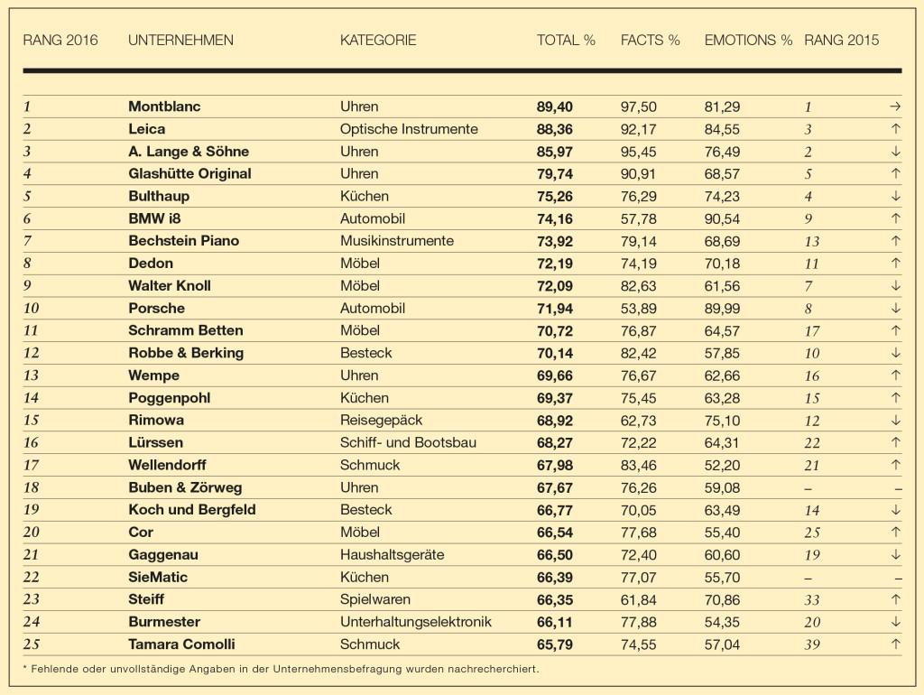 Top 25 Luxusmarken in Deutschland