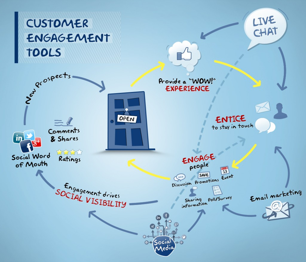 customer-engagement-tools