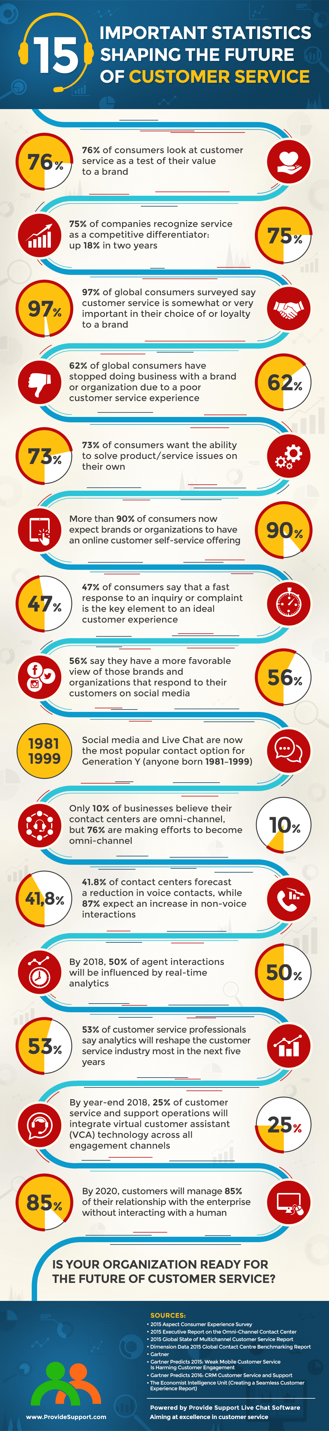 15 Statistics Shaping the Future of Customer Service [Inforgraphic from Provide Support]
