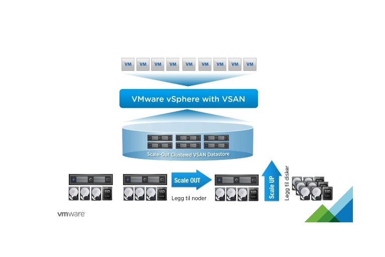 How to create a Nested VMware vSAN 6 6 environment