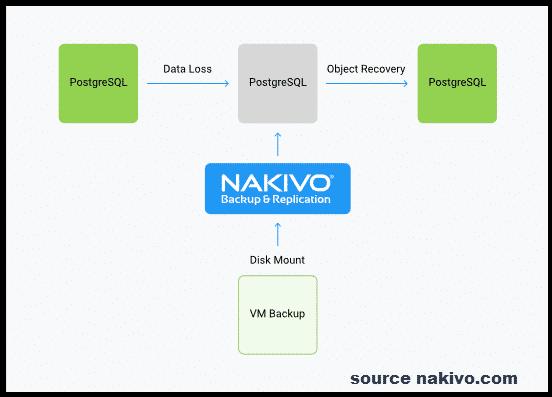 NAKIVO Backup & Replication v8.1