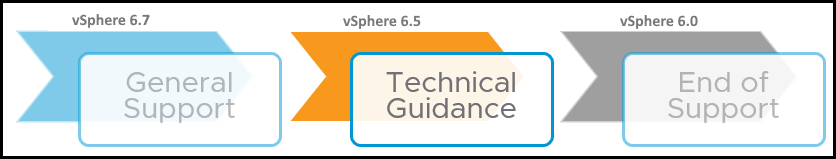 VMware has extended End General Support for Sphere 6.7