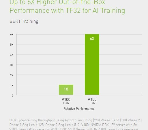 Nvidia's Ampere GPUs come to Google Cloud – ProWellTech