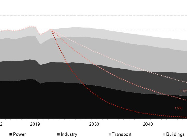 Thanks to COVID-19, emissions and coal use may have peaked in 2019 – ProWellTech