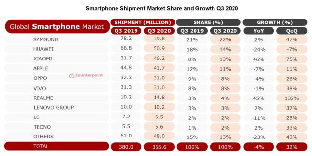 Counterpoint to the global smartphone market share in the third quarter of 2020