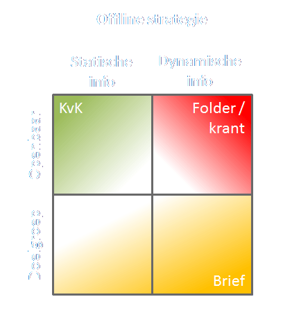 Offline strategie