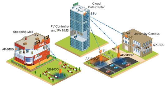wired network diagram dual battery ford ranger wireless lan solution and access points – proxim