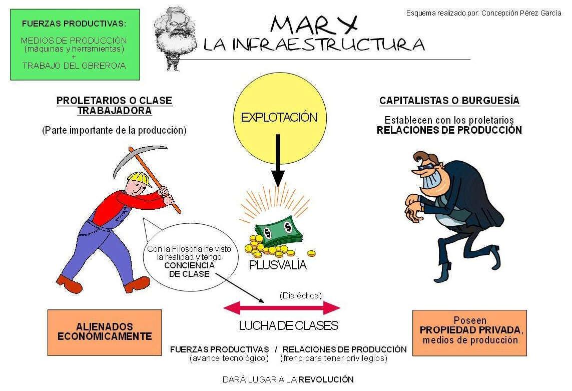 Filosofia de Marx