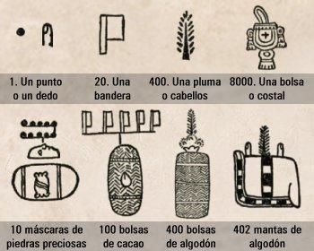 numeracion Azteca
