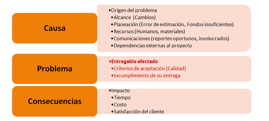 Documentación de Problemas
