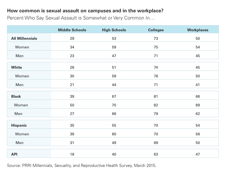 73 Of Millennials Sayual Assault Common In College