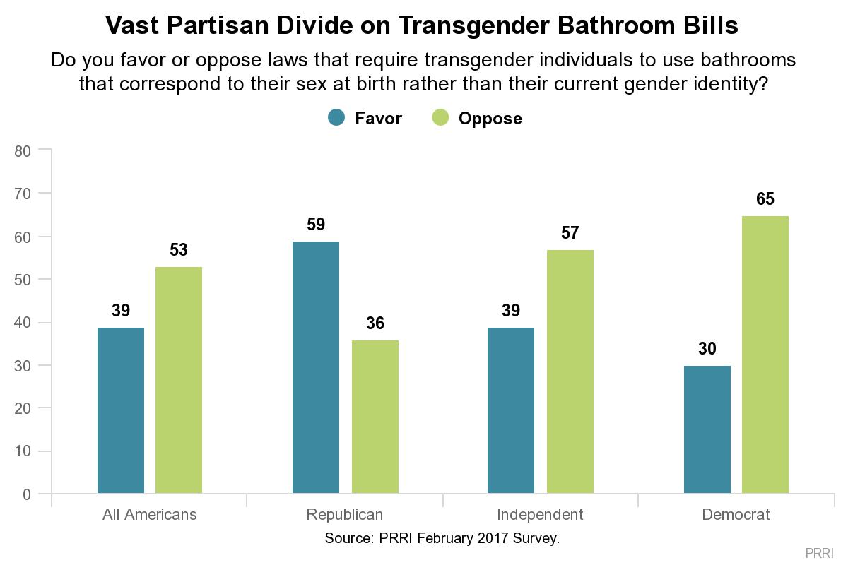 "Most Texas Residents Oppose Transgender ""Bathroom Bills"" PRRI"