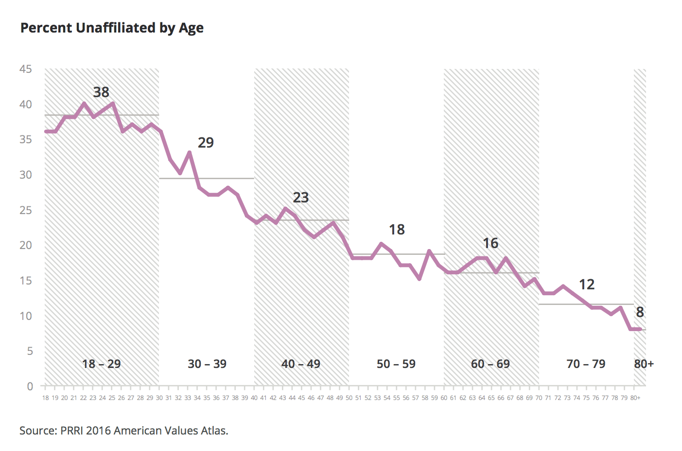 hight resolution of although unaffiliated americans tend to be younger than religiously affiliated americans on average the group collectively is older today than it was a