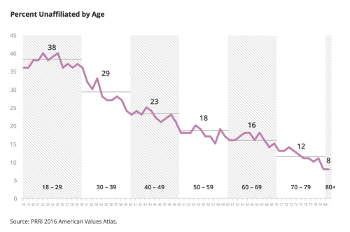small resolution of although unaffiliated americans tend to be younger than religiously affiliated americans on average the group collectively is older today than it was a