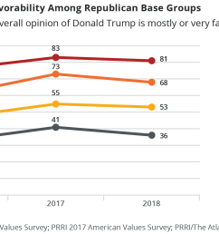 perspectives on the president are deeply divided by political affiliation an overwhelming majority 81 of republicans have a positive view of trump  [ 2025 x 1090 Pixel ]