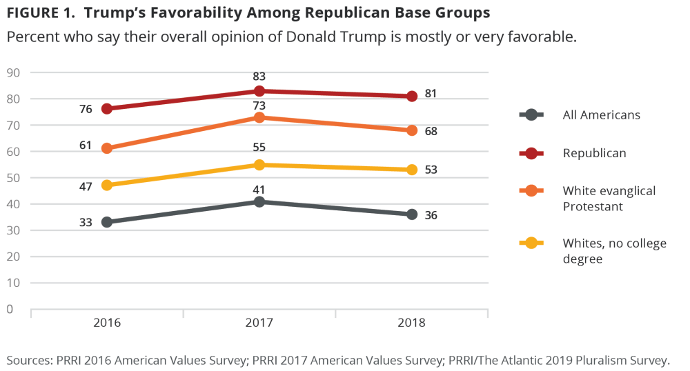 medium resolution of perspectives on the president are deeply divided by political affiliation an overwhelming majority 81 of republicans have a positive view of trump
