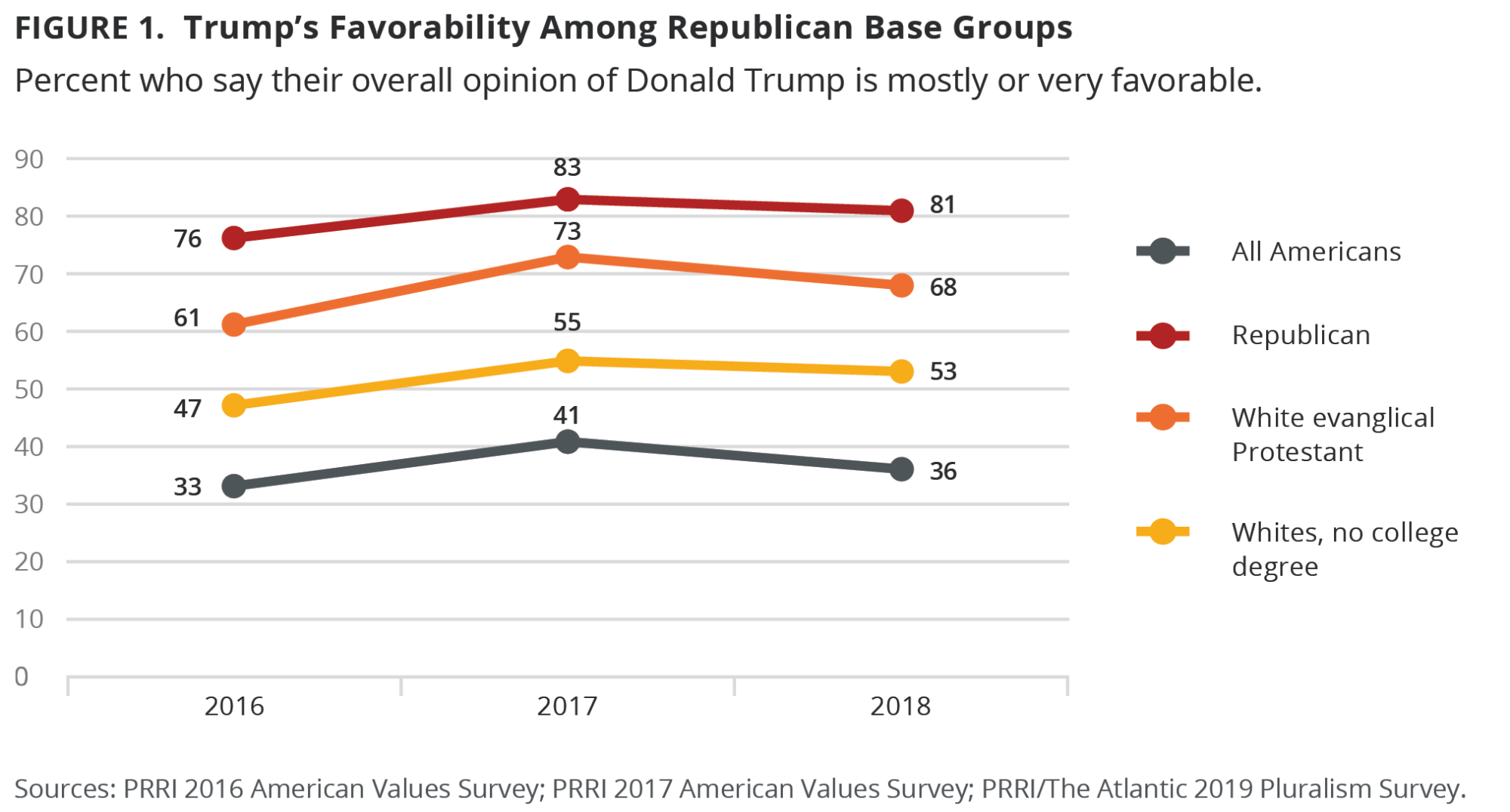 hight resolution of perspectives on the president are deeply divided by political affiliation an overwhelming majority 81 of republicans have a positive view of trump