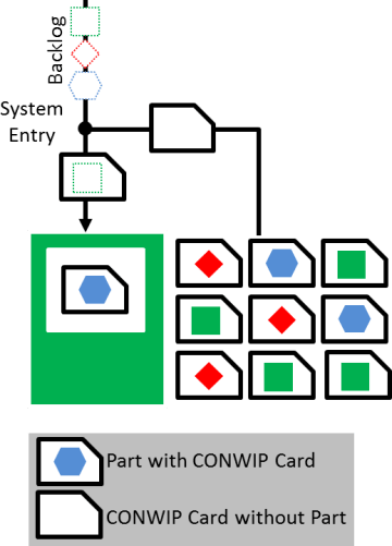 conwip-system-with-cards