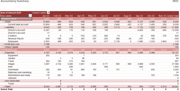 excel business budget template sample
